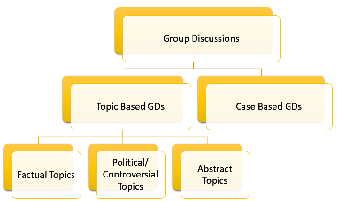 how to start in a group discussion