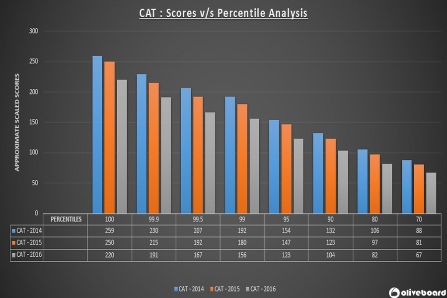 CAT 2014 CAT 2015 CAT 2016 Scores vs Percentiles Analysis CAT 2017 predictions CAT results announced