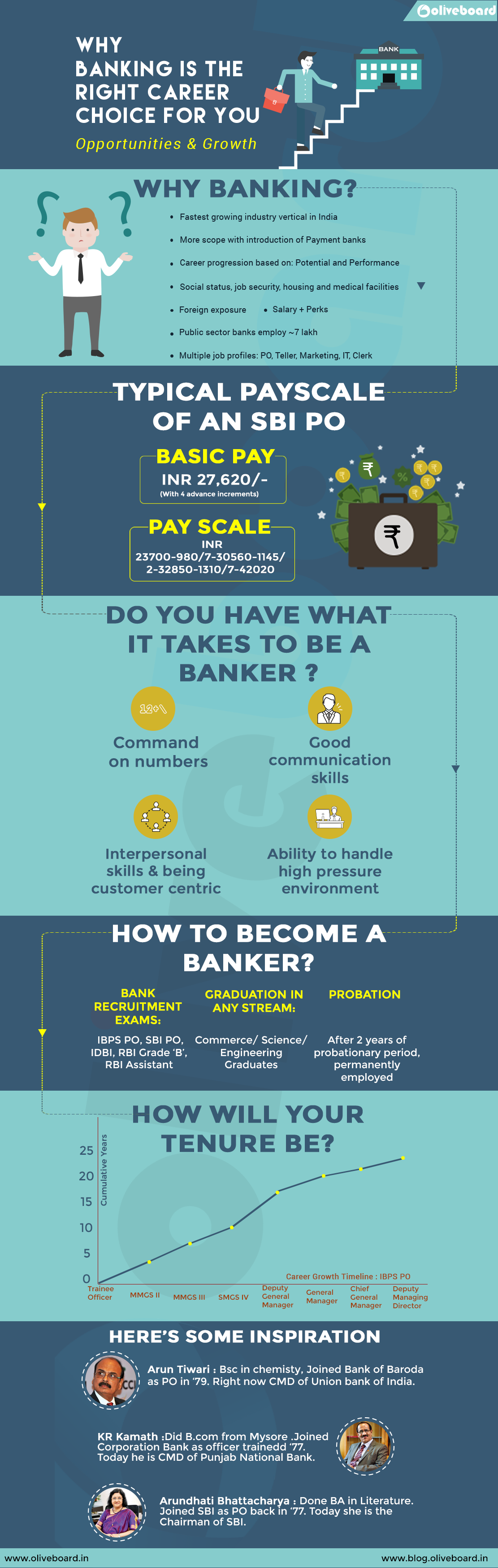 Career In Banking Inofgraphic
