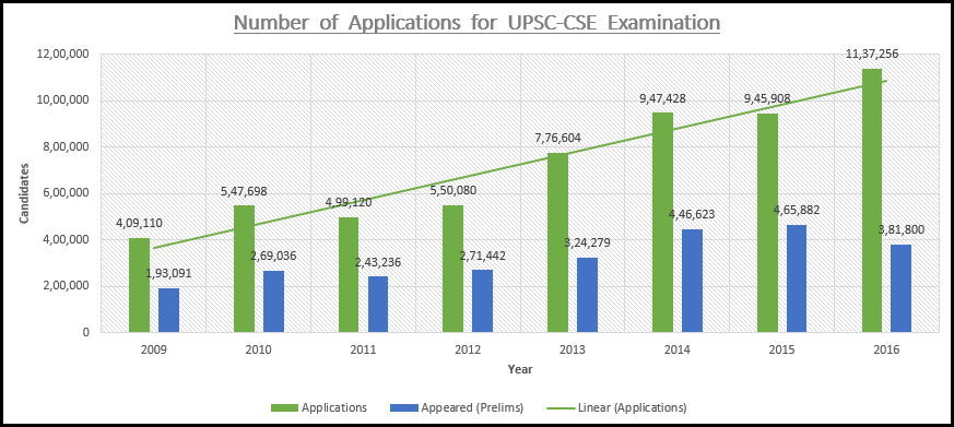 UPSC CSE, GOovernemtn Exams number of applications