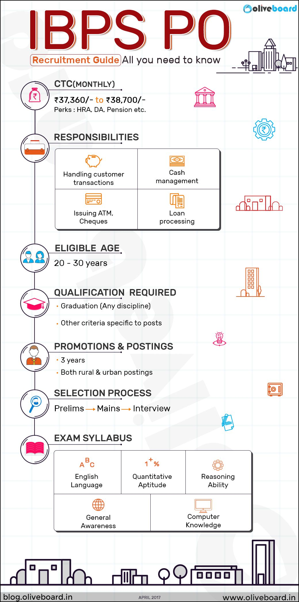 there is a well defined career progression path in each public sector bank which is defined by two factors performance and potential - Mba Career Opportunities Career In Mba Career Path