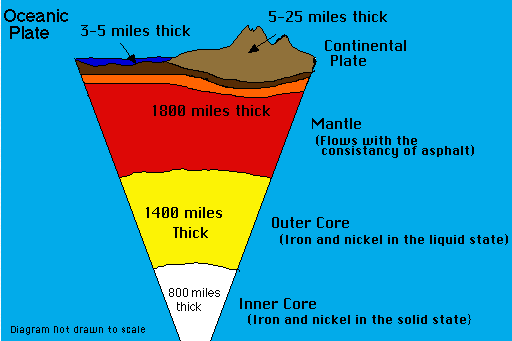 Delightful Earth Interior Layer Composition UPSC CSE IAS Exam Notes Geography