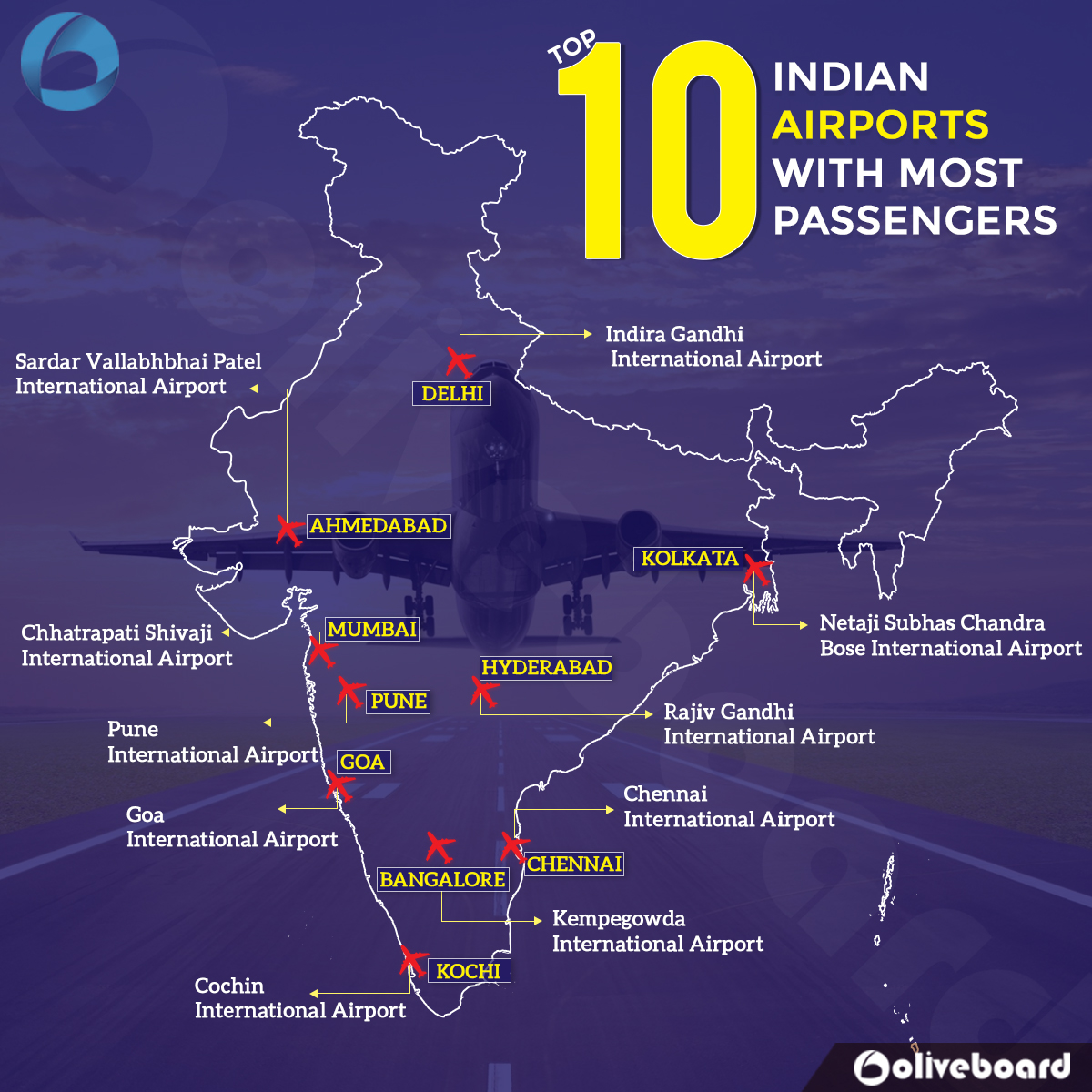 Indian Airports Detailed Guide For Static Gk Oliveboard