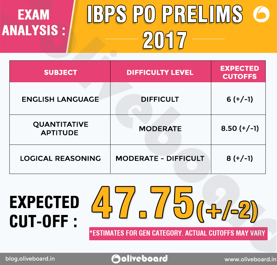 IBPS PO Prelims 2017 Detailed Section-wise Exam Analysis IBPS PO Prelims 2017 Detailed Section-wise Exam Analysis IBPS PO Prelims 2017 Detailed Section-wise Exam Analysis IBPS PO Prelims 2017 Detailed Section-wise Exam Analysis IBPS PO Prelims 2017 Detailed Section-wise Exam Analysis IBPS PO Prelims 2017 Detailed Section-wise Exam Analysis IBPS PO Prelims 2017 Detailed Section-wise Exam Analysis IBPS PO Prelims 2017 Detailed Section-wise Exam Analysis