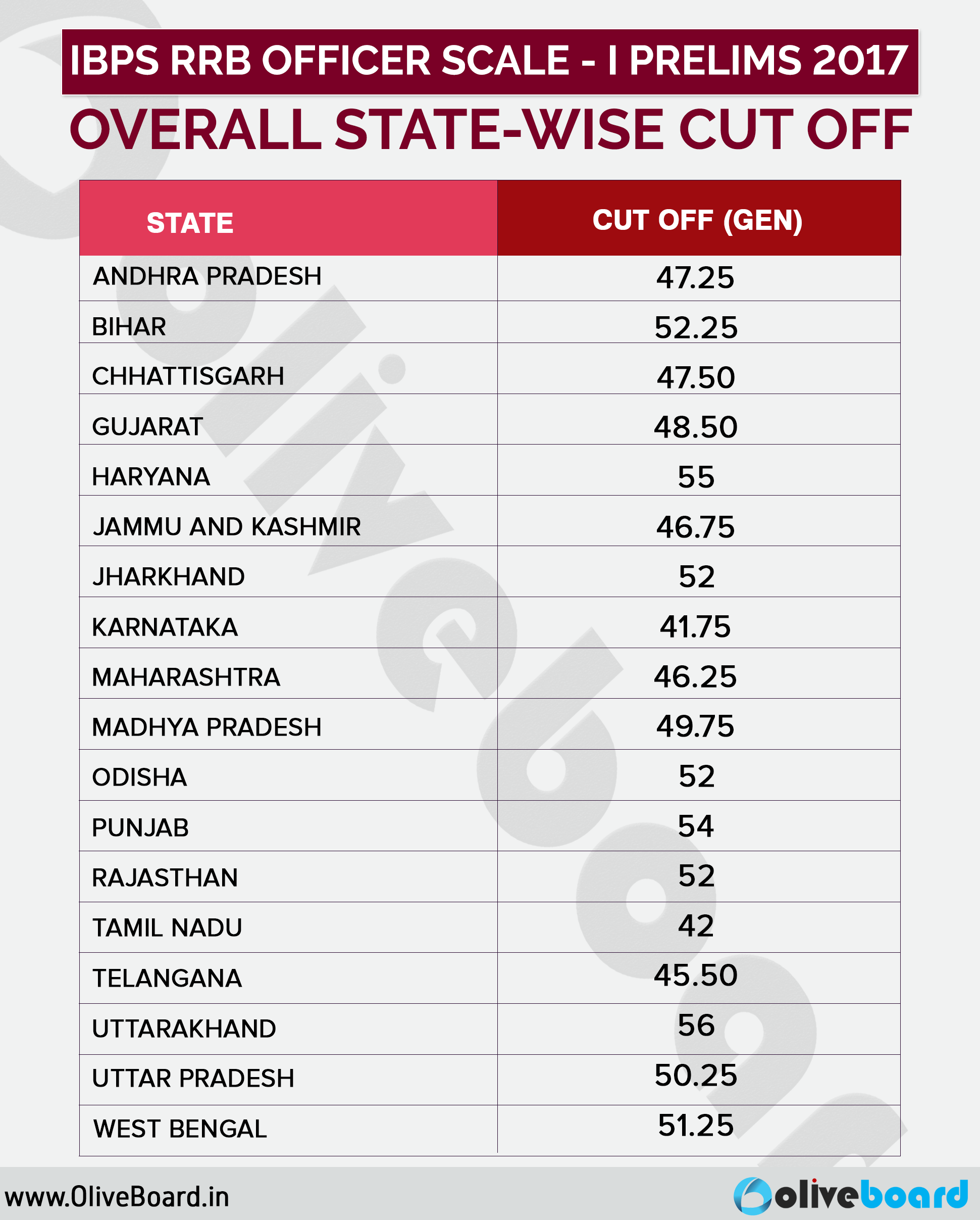 OVERALL-STATE-WISE-CUT-OFF-OF-IBPS-RRB-PO-PRELIMS-2017(1)