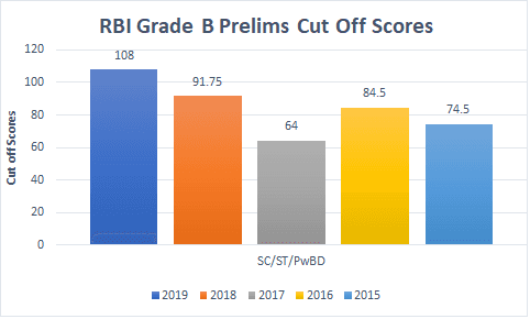RBI Grade B Previous Year Cutoff