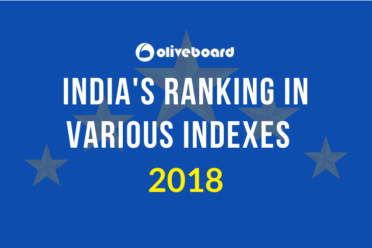 India's Ranking in Various Indexes