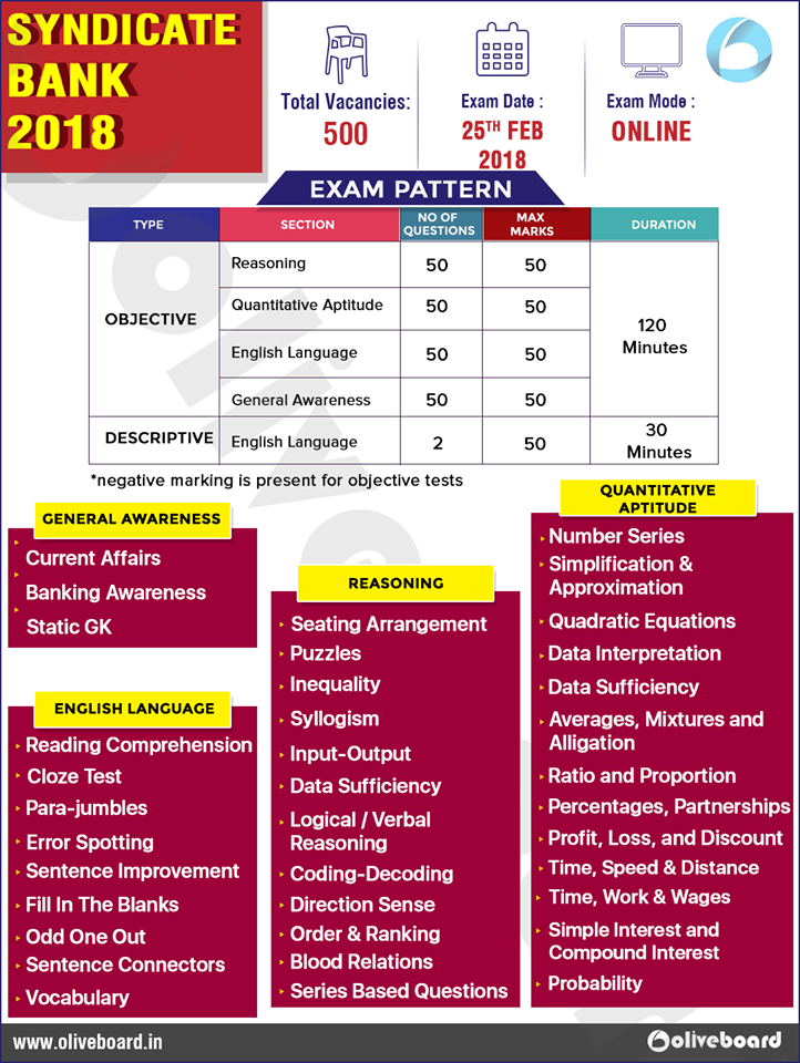 Syndicate Bank 2018