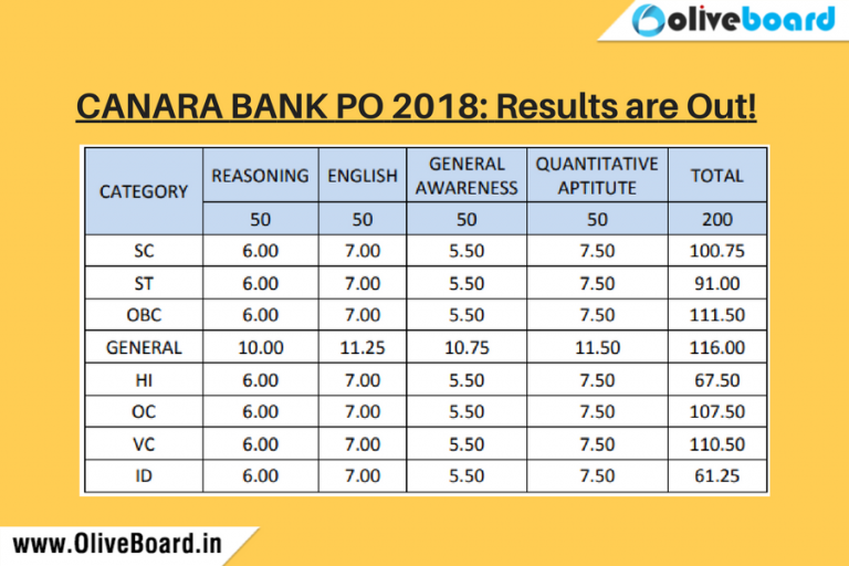 Canara Bank PO 2018 Results are Out