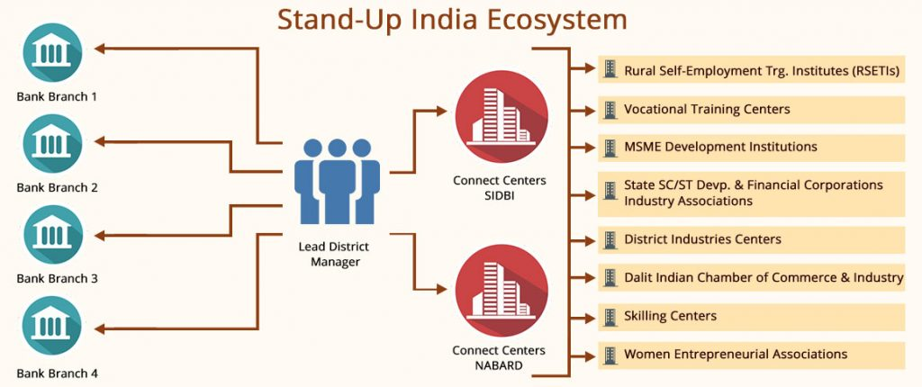 Case study in banking system