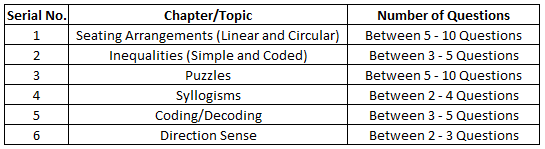 important logical reasoning questions list