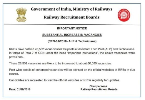 Railway RRB ALP Vacancies