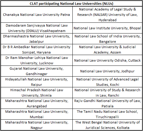 List of 22 NLUs for CLAT