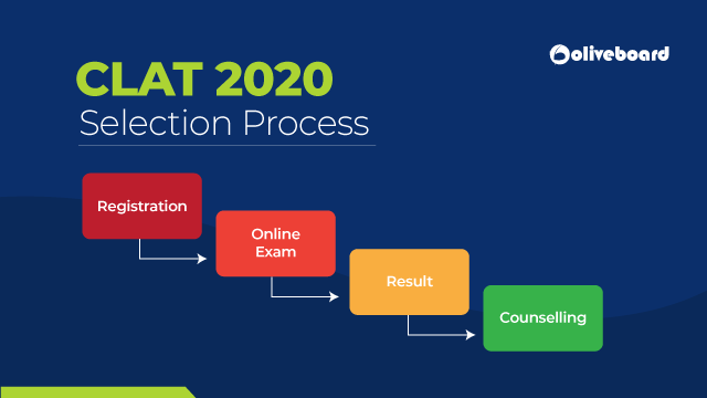 4 step clat selection process