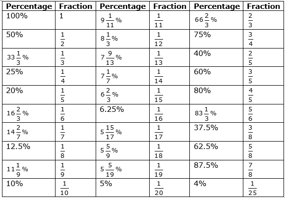Conversion Table- Percentage to Fraction