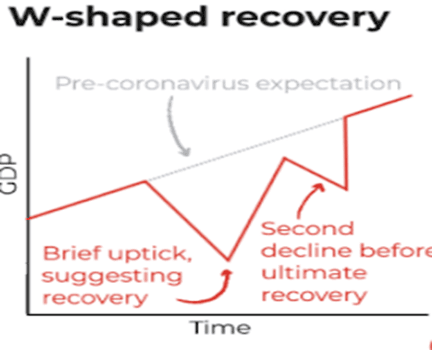 Shapes of Economic Recovery